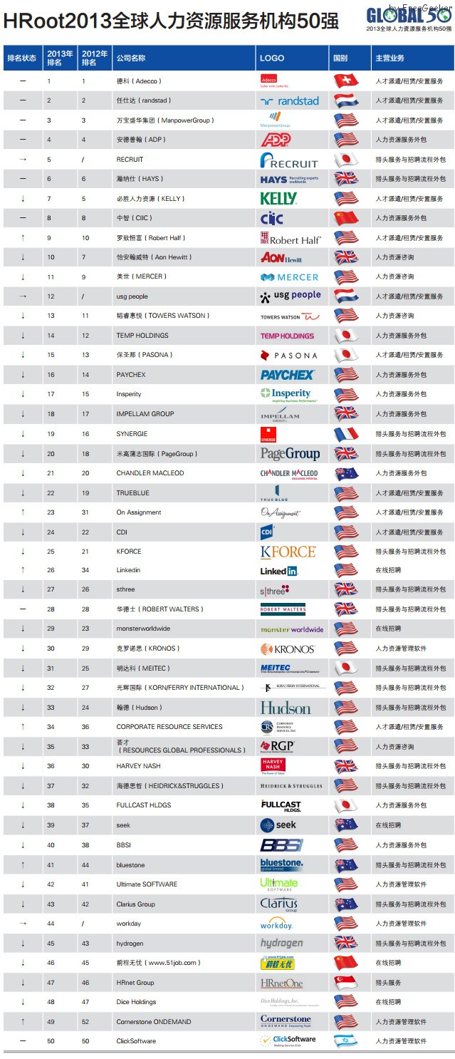 hr top 50 2013 global